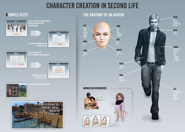 Infograph: Character Creation in Second Life